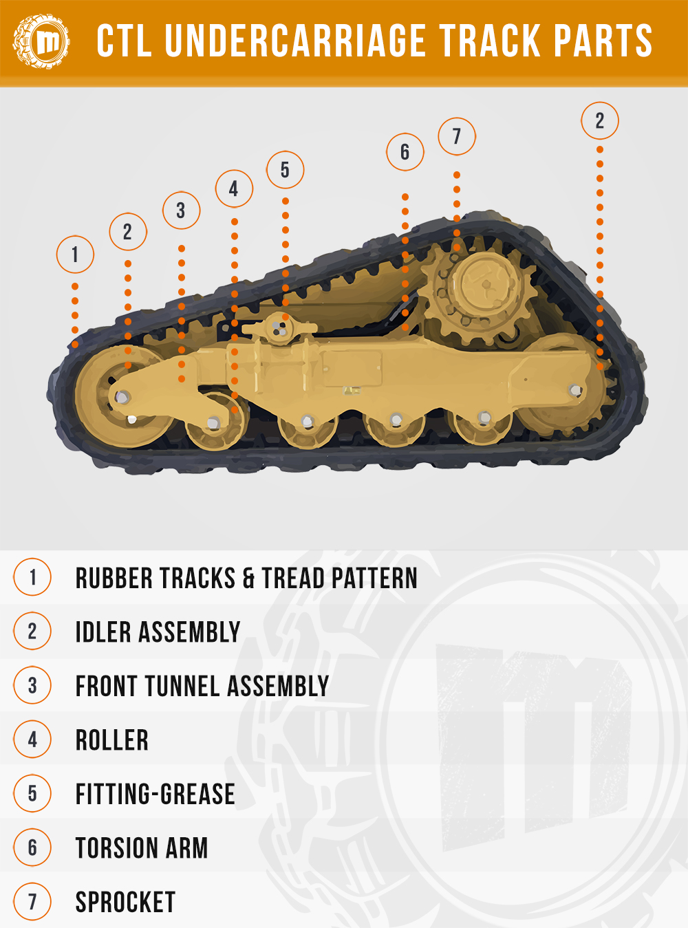 Skid Steer Tracks - Undercarriage Parts Guide