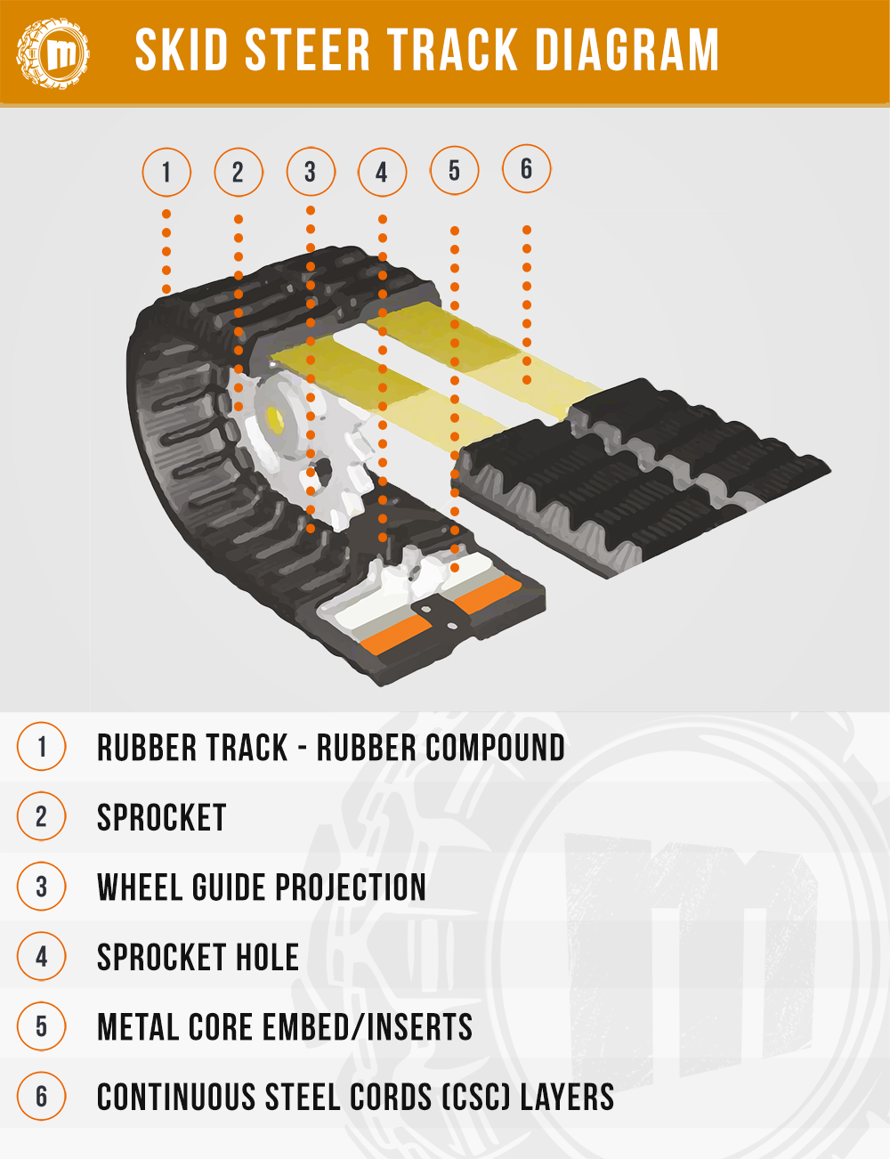 Skid Steer Tracks Guide - Diagram